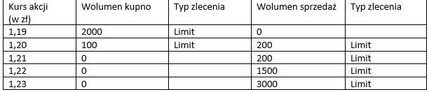 Popyt i podaż na akcję spółki XYZ przed wystawieniem zlecenia PKC /INTERIA.PL