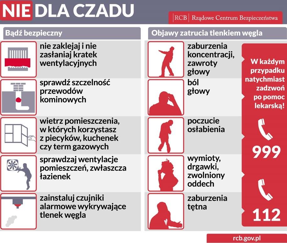Porady Rządowego Centrum Bezpieczeństwa dot. ochrony przed czadem /materiały prasowe /
