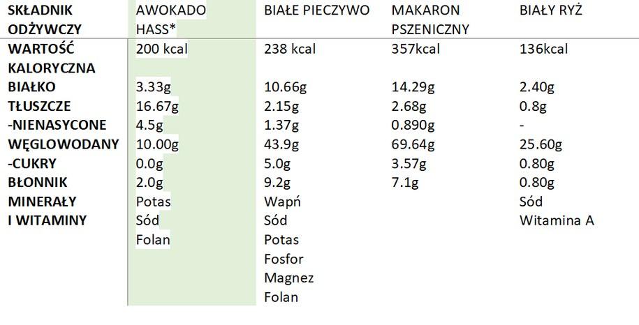 *Porcja awokado – 136g (jedno średnie awokado) /