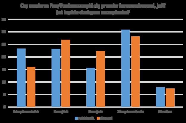 Porównanie badania z października z sondażem z listopada /RMF FM