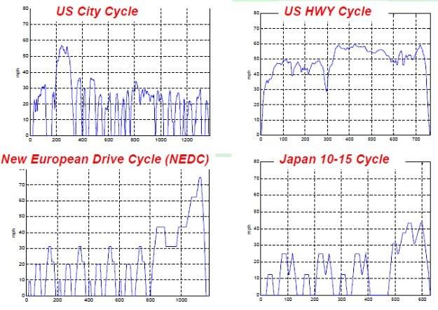 Porównanie cykli pomiarowych: w USA (u góry), w Europie (u dołu, po lewej) i w Japonii (u dołu, po prawej). Jak widać, badania w USA uwzględniają najbardziej zróżnicowany styl jazdy. /ONZ
