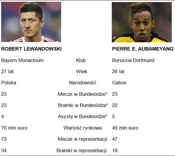 Porównanie Lewandowski - Aubameyang. Gwiazdka oznacza mecze, bramki i asysty wyłącznie w tym sezonie /INTERIA.PL