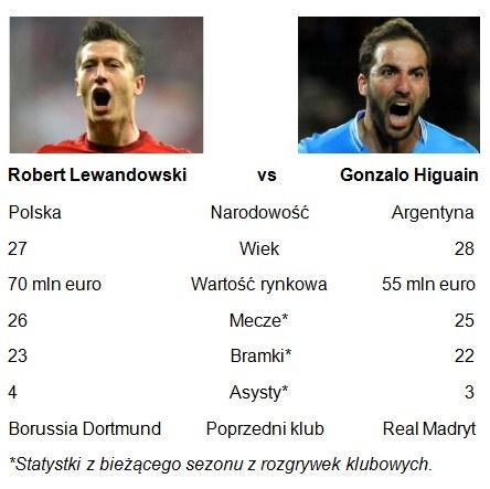 Porównanie Lewandowskiego i Higuaina /INTERIA.PL