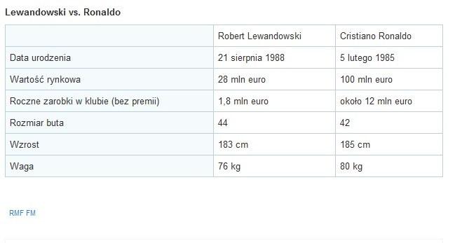 Porównanie Roberta Lewandowskiego i CR7 /RMF24.pl