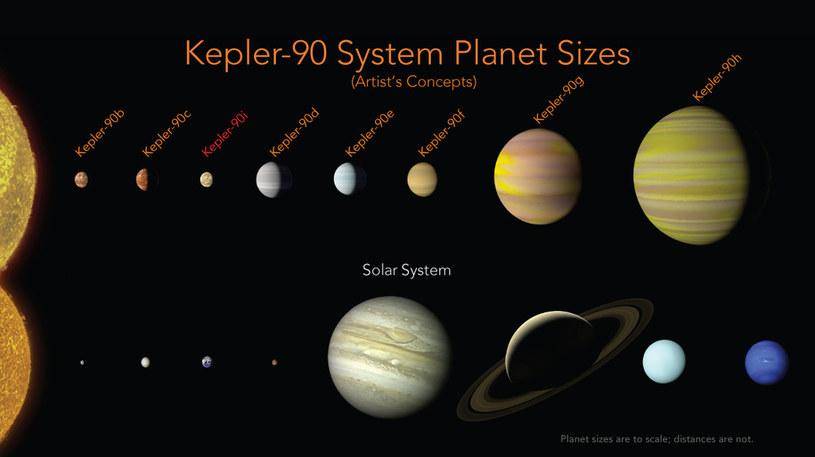 Porównanie rozmiarów planet układu Kepler-90 i Układu Słonecznego /NASA