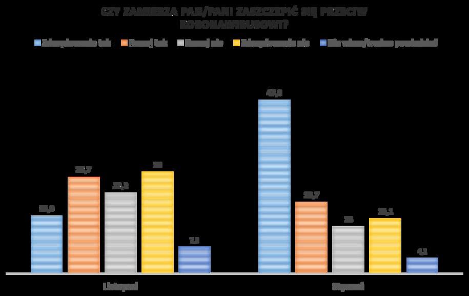 Porównanie sondaży z listopada i stycznia /RMF FM