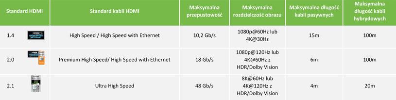 Porównanie-standardów HDMI. Fot. C4i /materiały prasowe