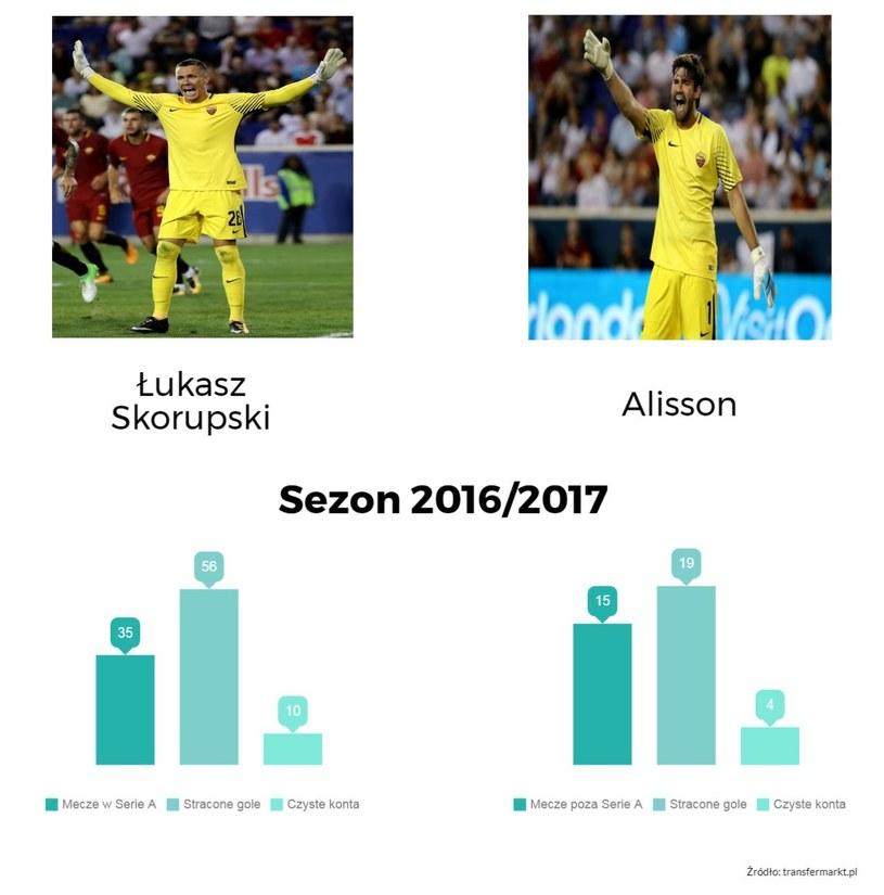 Porównanie statystyk Łukasza Skorupskiego i Alissona w sezonie 2016/2017 /INTERIA.PL