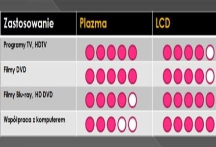 Porównanie technologii LCD i plazma /CafePC.pl