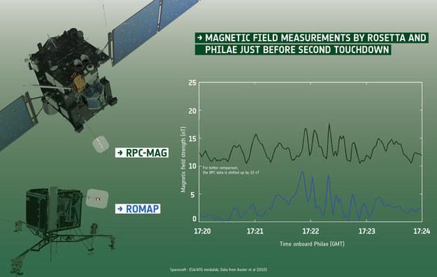 Porównanie wskazań obu magnetometrów tuż przed drugim uderzeniem lądownika Philae w powierzchnię 67P. /materiały prasowe