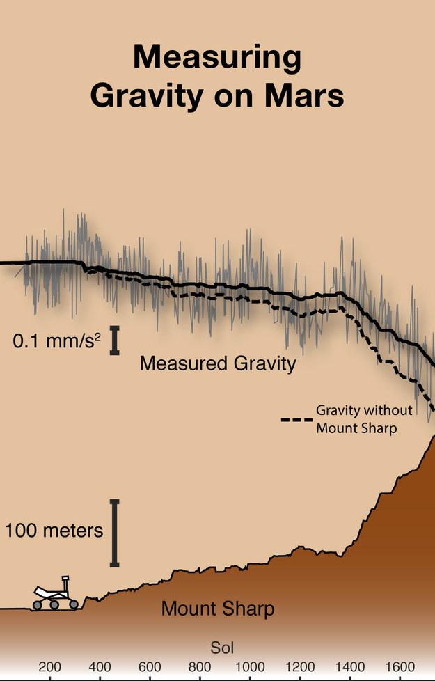 Porównanie zmierzonych i przewidywanych teoretycznie zmian grawitacji w rejonie Mount Sharp /Kevin Lewis/JHU /Materiały prasowe