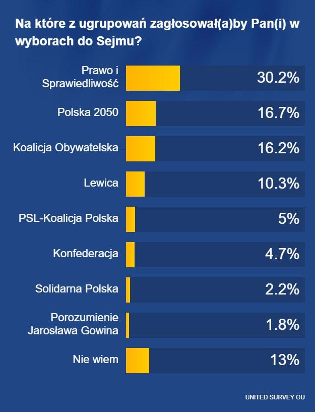 Porozumienie i Solidarna Polska osobno /RMF FM