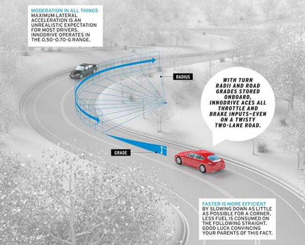 Porsche InnoDrive /Porsche