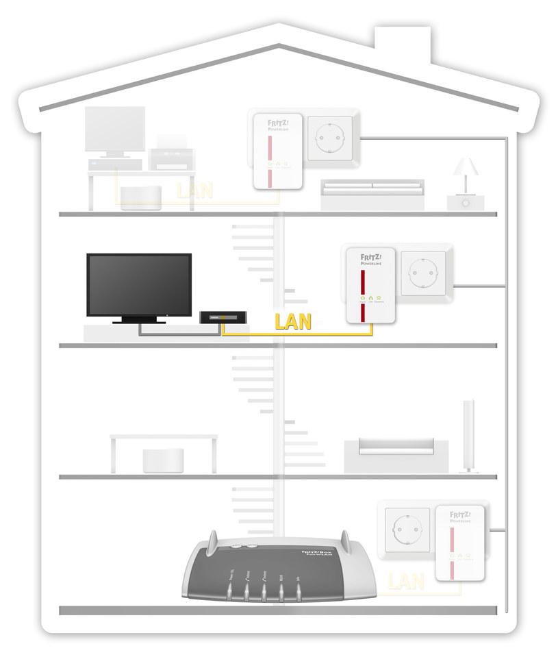 Powerline - schemat w domu /materiały prasowe