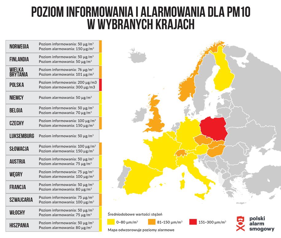 Poziom informowania i alarmowania dla PM10 /Polski Alarm Smogowy /