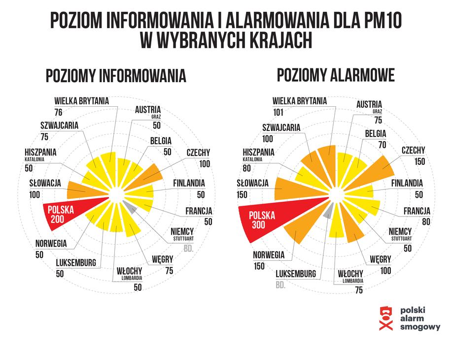 Poziom informowania w krajach Europy /Polski Alarm Smogowy /