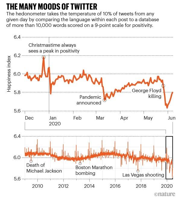 Poziom nastrojów na Twitterze w ostatnich miesiącach i w skali ostatniej dekady /Nature /Materiały prasowe
