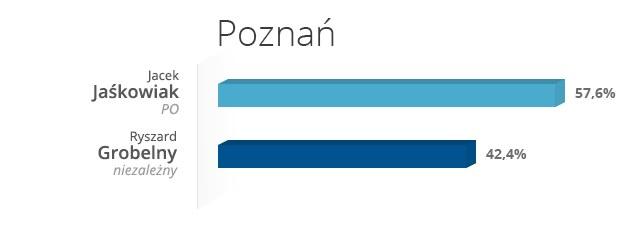 Poznań - wyniki wyborów /INTERIA.PL