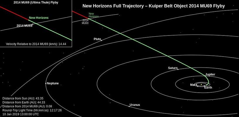 Pozycja New Horizons w Układzie Słonecznym - stan na 10 stycznia 2019 / Fot - NASA, SWRI Johns Hopkins University Applied Physics LaboratoryPozycja New Horizons w Układzie Słonecznym – stan na 10 stycznia 2019 / /NASA