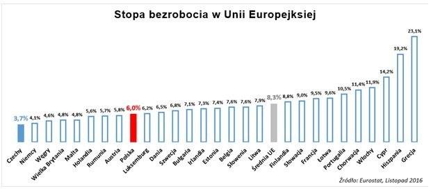 Praca w Czechach może być alternatywą dla Niemiec /&nbsp