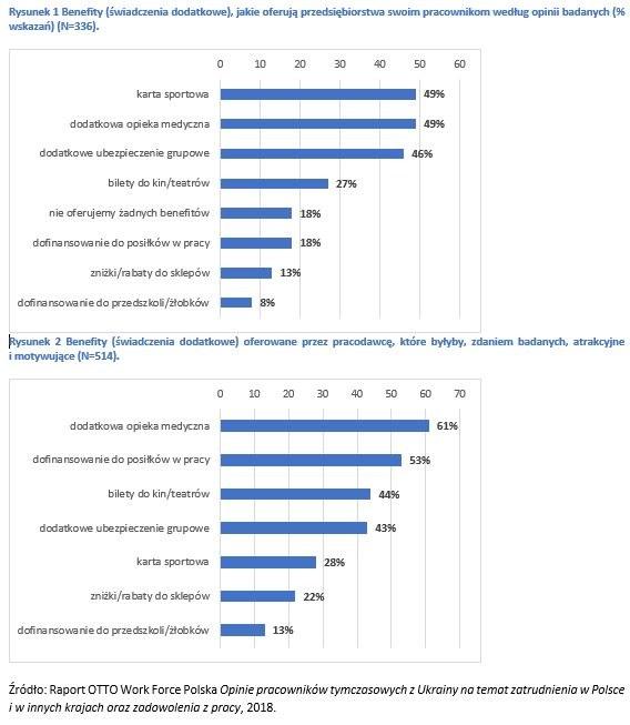 Pracodawcy dbaja o Ukraińców /Informacja prasowa