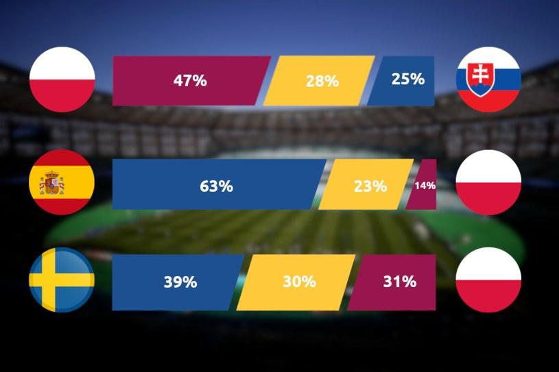 Prawdopodobieństwo określonego rezultatu podczas meczów Euro 2020 /Getty Images/Michał Jaroń /