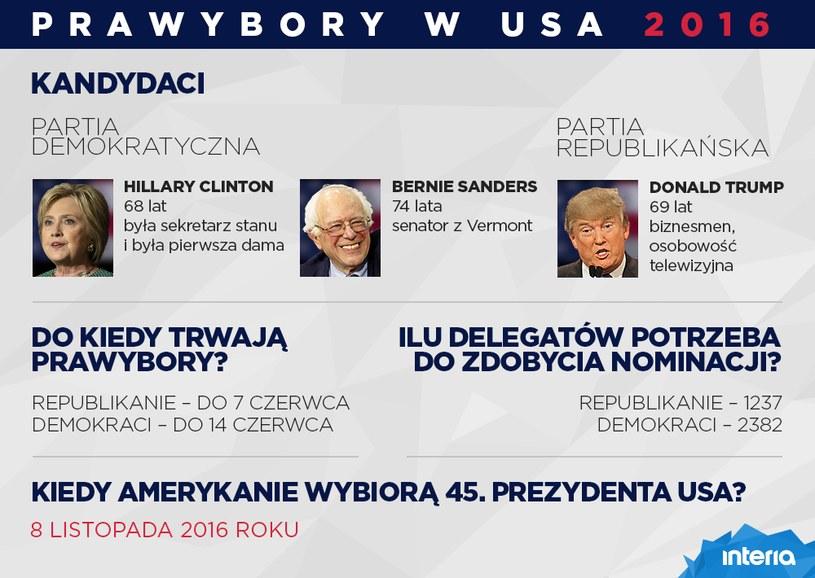 Prawybory w USA 2016 /INTERIA.PL