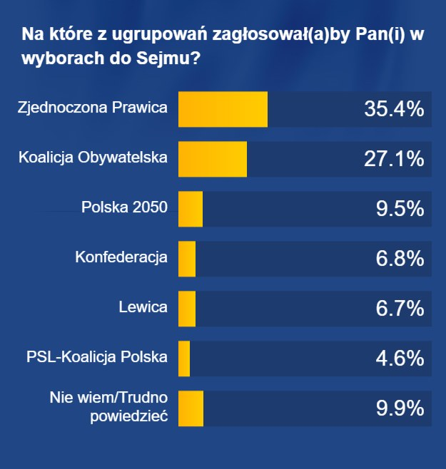 Preferencje wyborcze Polaków /RMF FM
