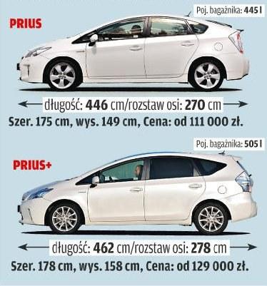 Prius kontra Prius+ /Motor