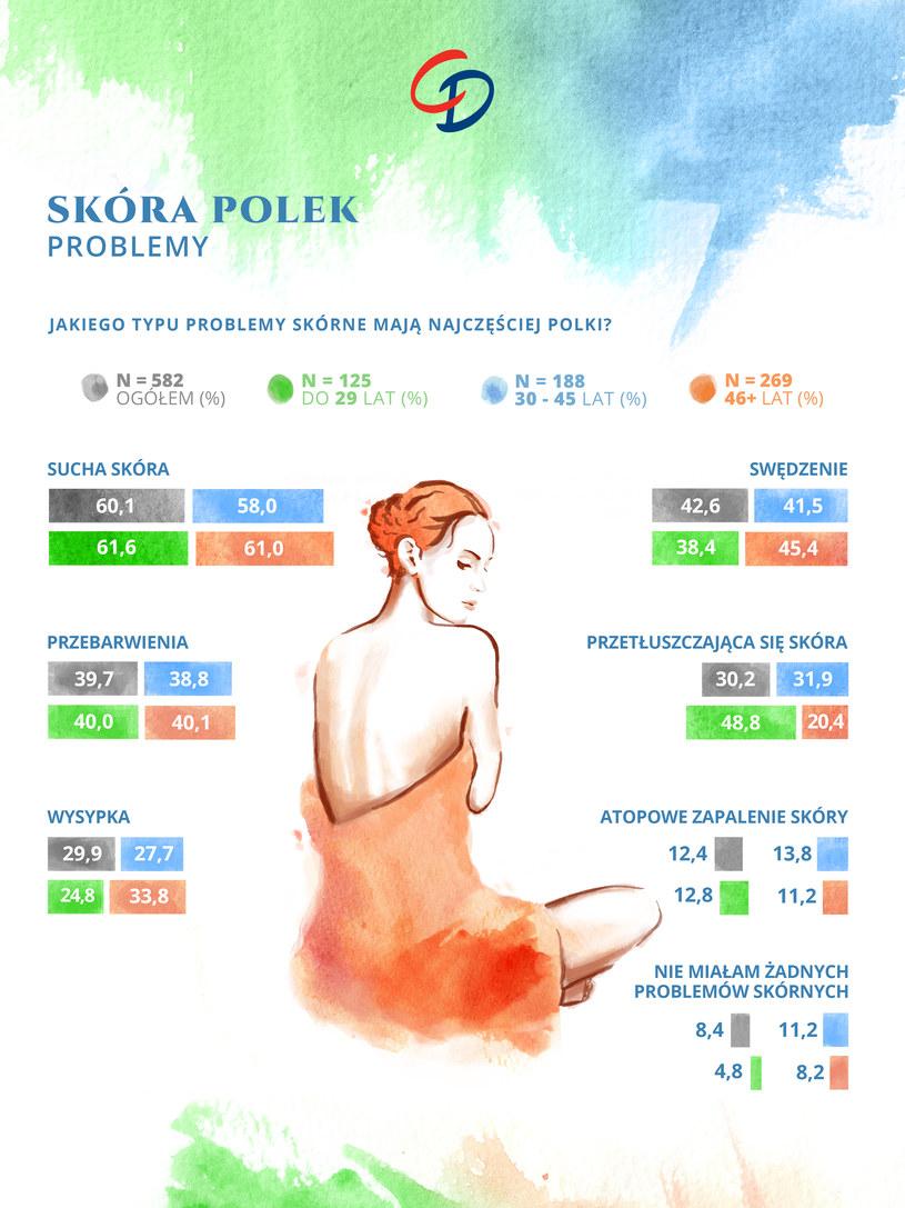 Problemy skórne Polek /materiały prasowe
