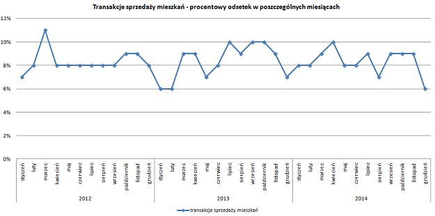 Procentowy udział transakcji w poszczególnych miesiącach roku. Źródło: Metrohouse S.A. /