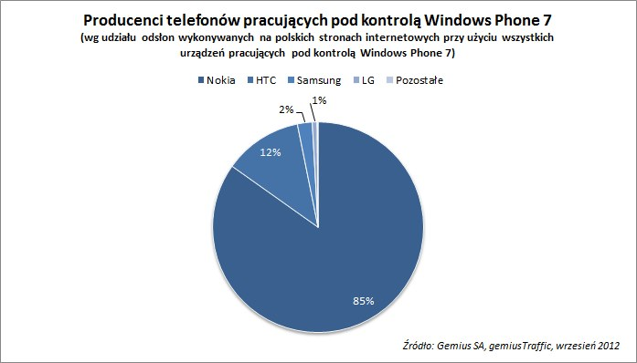 Producenci telefonów z Windows Phone 7 /materiały prasowe