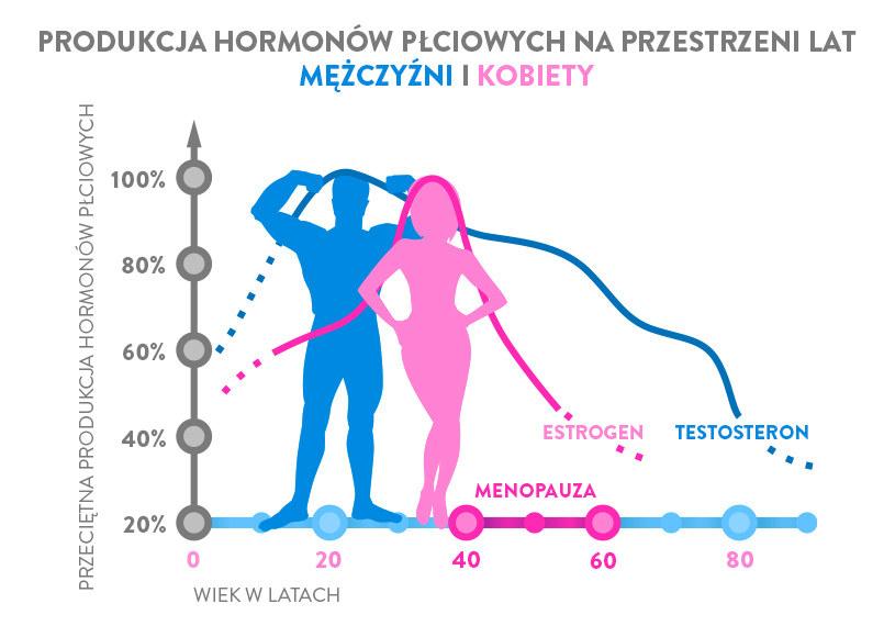 Produkcja hormonów na przestrzeni lat /materiały promocyjne