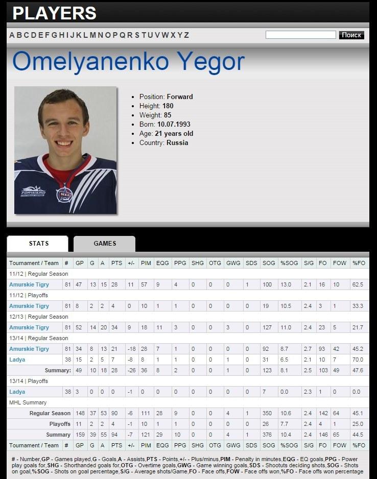 Profil Jegora Omielianienki na stronie ligi MHL. /INTERIA.PL