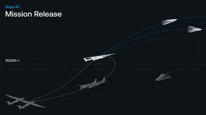 Profil lotu hipersonicznego Stratolaunch i Talon-A / Fot:- Stratolaunch /materiały prasowe
