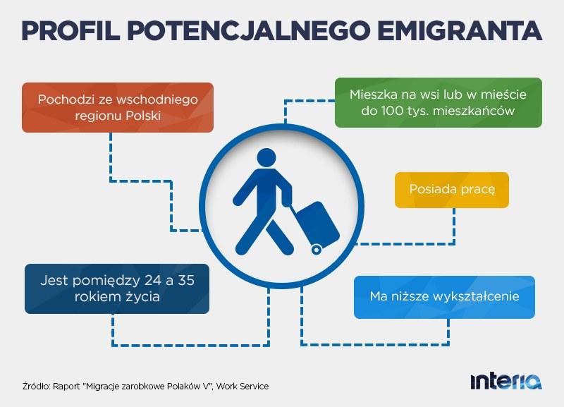 Profil potencjalnego emigranta /INTERIA.PL
