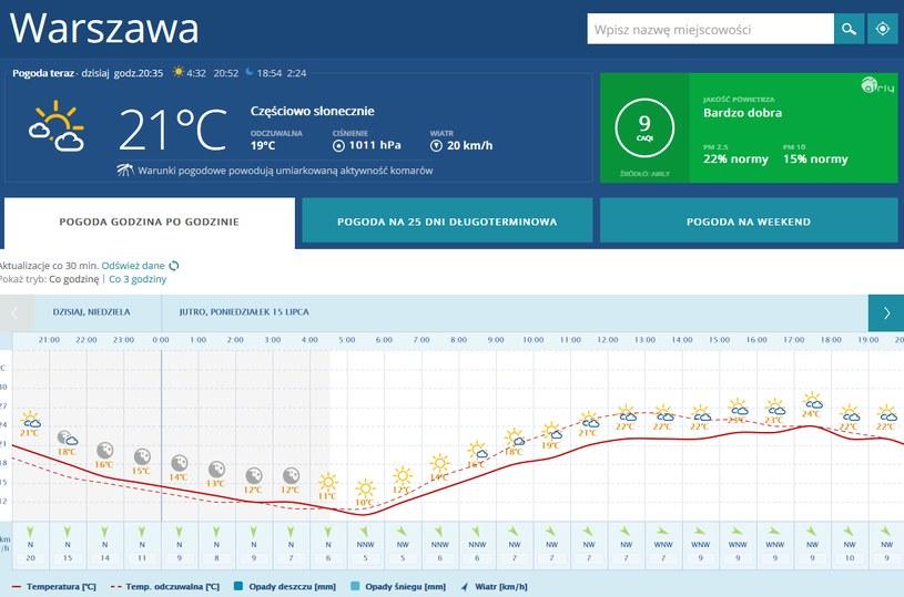 Prognoza godzinowa /INTERIA.PL