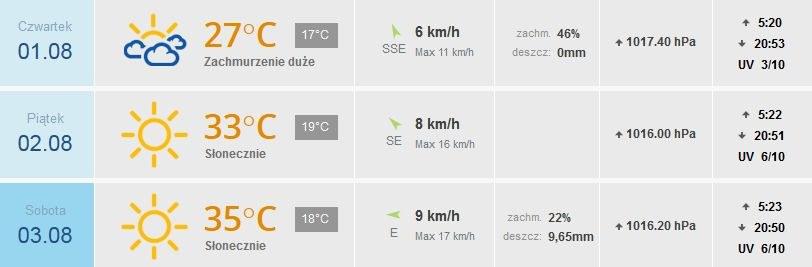 Prognoza pogody dla bawiących się na Przystanku Woodstock /INTERIA.PL