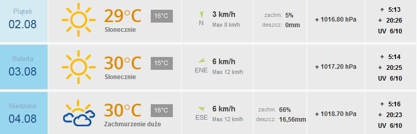 Prognoza pogody dla Katowic /INTERIA.PL