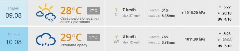 Prognoza pogody dla Krakowa /INTERIA.PL