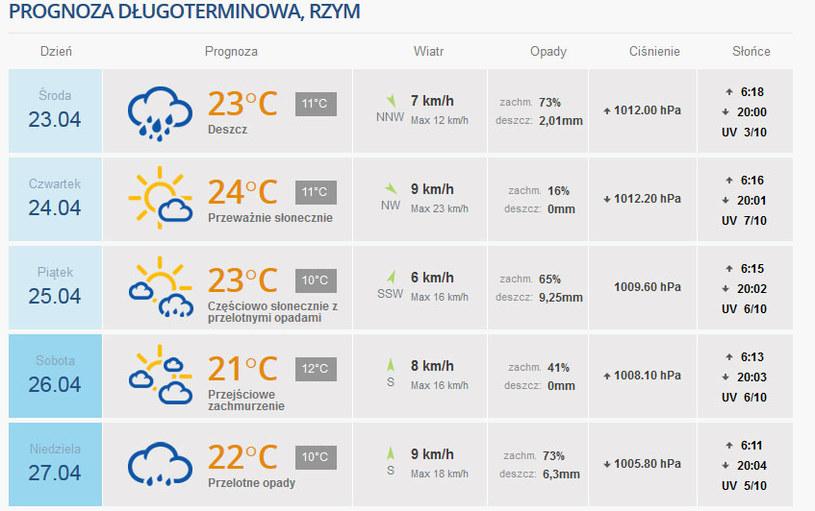 Prognoza pogody dla Rzymu na nadchodzące dni /Pogoda INTERIA.PL /INTERIA.PL