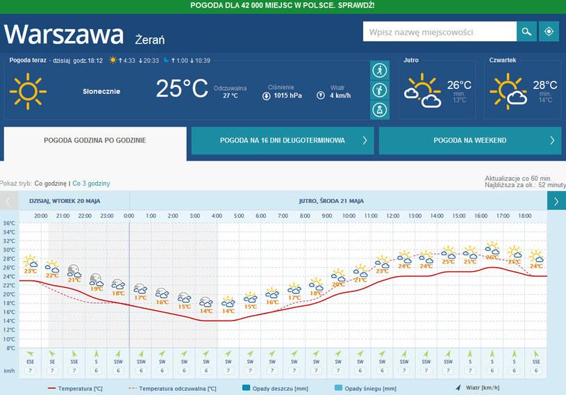 Prognoza pogody dla Warszawy. /INTERIA.PL
