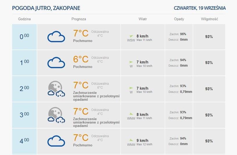 Prognoza pogody na noc /INTERIA.PL