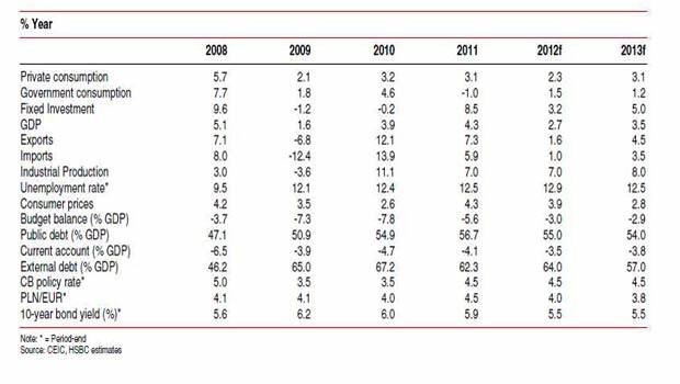 Prognozy dla Polski na lata 2012-2013 /INTERIA.PL