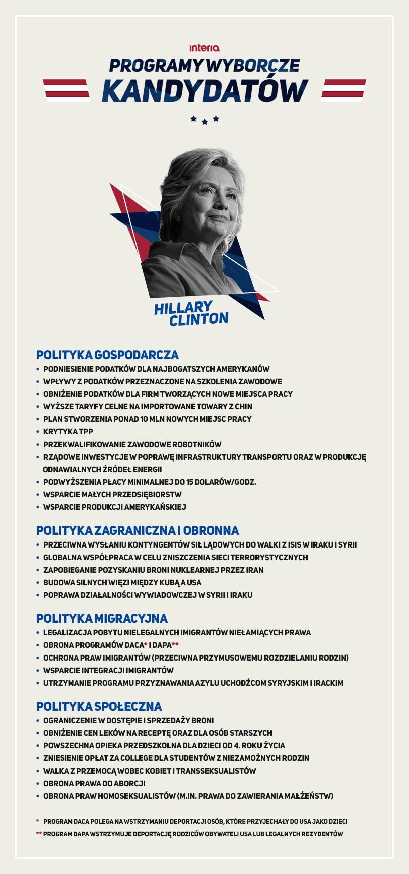 Program wyborczy Hillary Clinton /INTERIA.PL