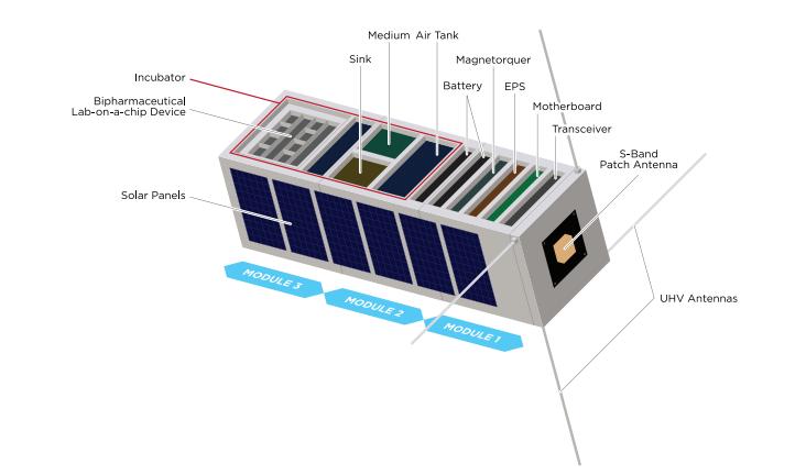 Projekt satelity /https://arxiv.org /