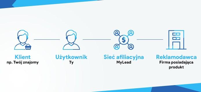 Promolovers to serwis oferujący kupony i zniżki do najpopularniejszych marek w Polsce /materiały promocyjne