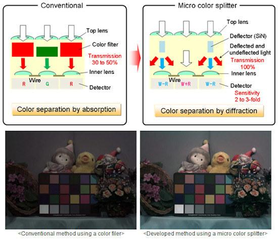 Propozycja Panasonica to tzw. mikrorozdzielacze kolorów /Fotoblogia.pl