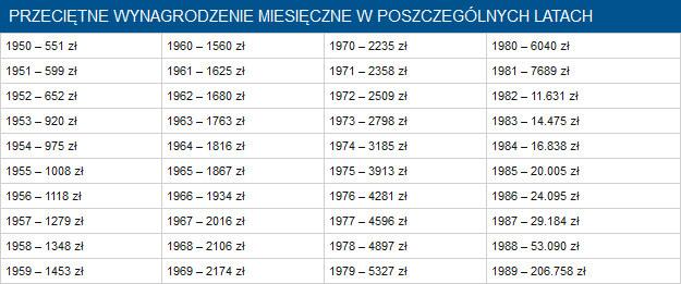 Przeciętne wynagrodzenie miesięczne w PRL /INTERIA.PL