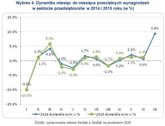 Przeciętne wynagrodzenie w listopadzie 2015 roku wyniosło 4 164 PLN brutto /wynagrodzenia.pl
